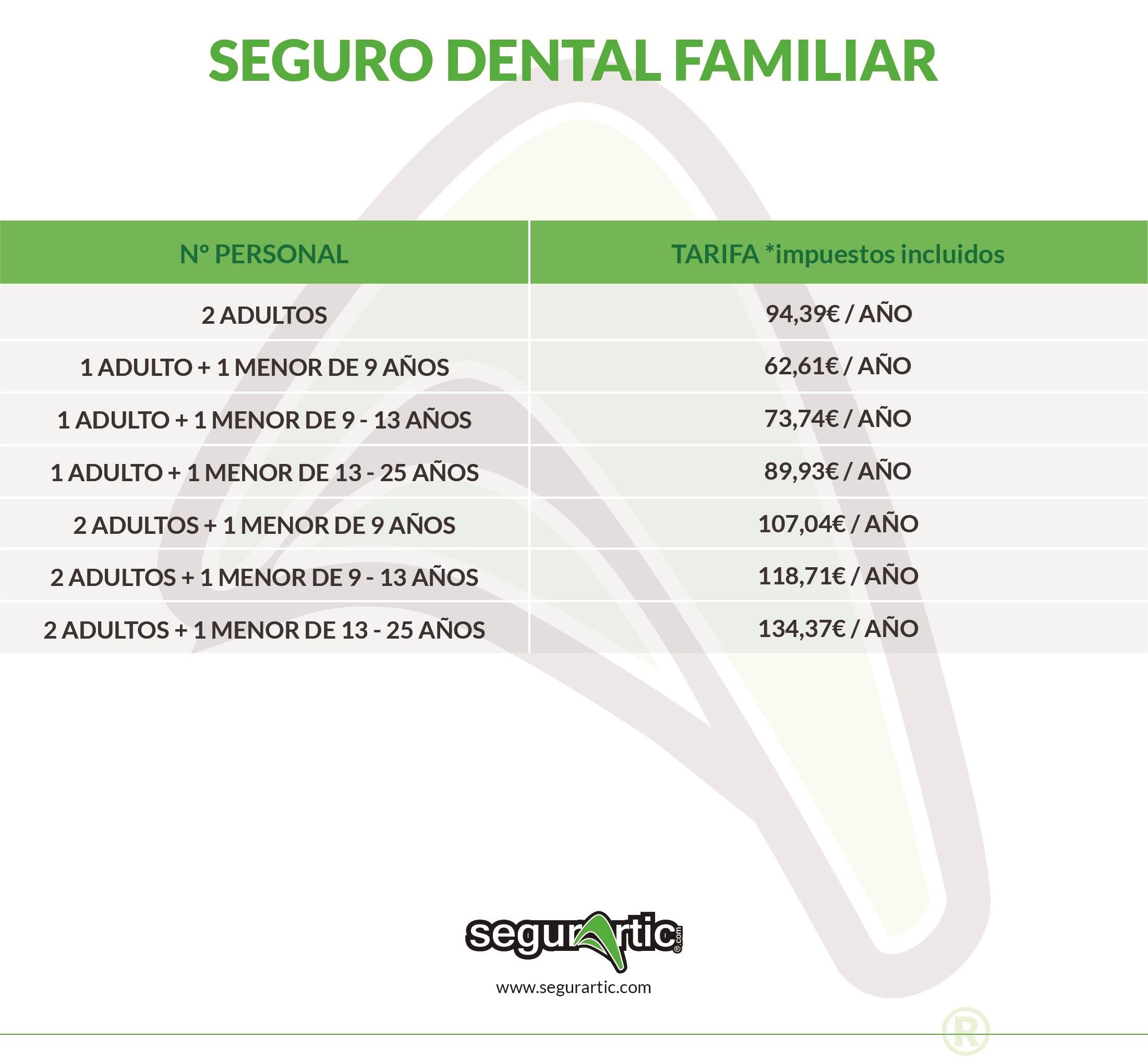 Seguro-dental, seguros-dentales, seguros-salud-dental, seguros-mutua-dental, seguros-de-salud-dental, seguros-medicos-dentales, dental, dentales, seguros-proteccion-dental,